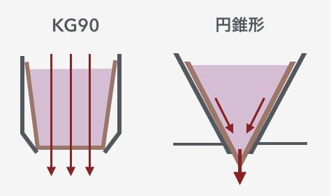 KG90ドリッパー図示