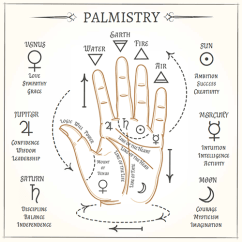 Palmistry Diagram Marriage Line Energy Bar Examples Palm Reading Indicators Of Love In Want A From Book There S Great Out That Is Uniquely Interactive