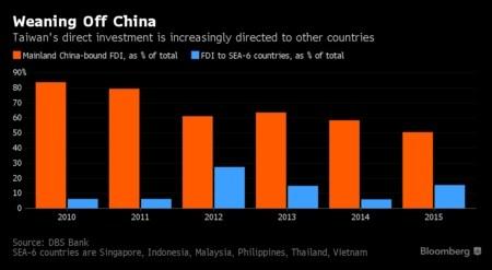 Tỷ lệ đầu tư FDI của Đài Bắc Trung Quốc vào Trung Quốc đại lục và Đông Nam Á trên tổng số (%)