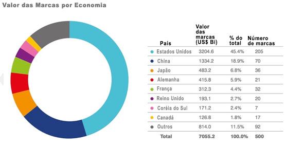 Valor das marcas por economia