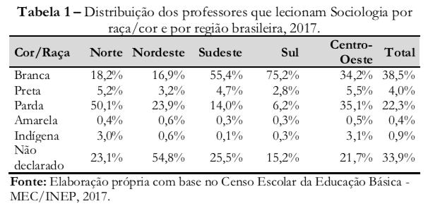 Perfil do professor de Sociologia