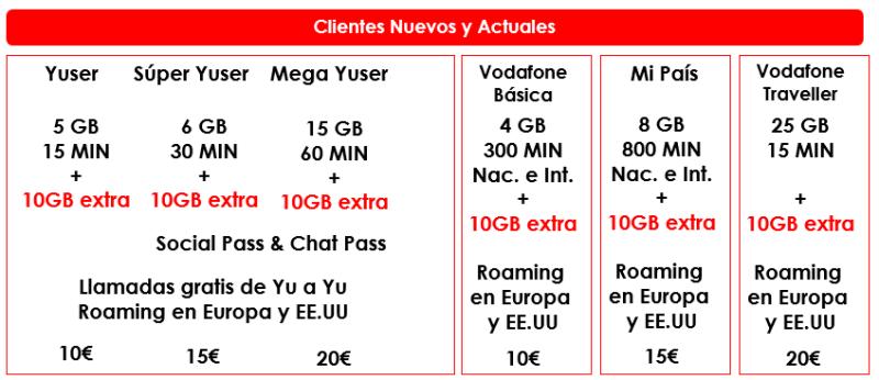 10 GB gratis con Vodafone esta Navidad - 10 GB gratis con Vodafone esta Navidad