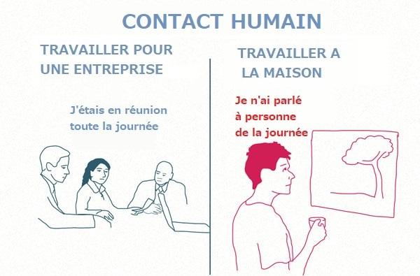contact humain freelance
