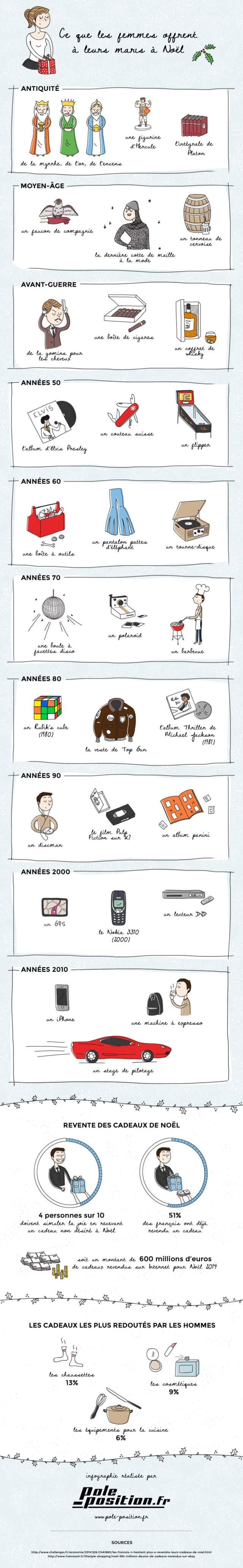infographie-cadeau-femme-a-leur-mari