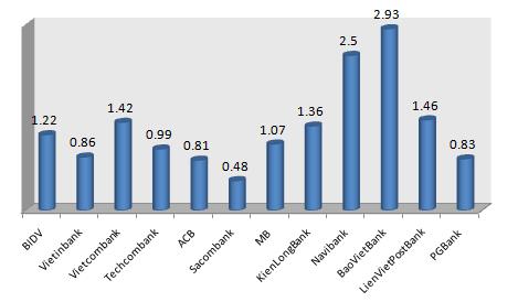Tình hình nợ xấu các ngân hàng (2)