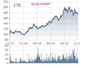 Thị giá cổ phiếu của CTD