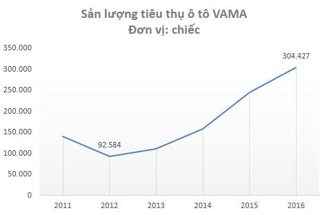 Tiêu thụ ô tô tại Việt Nam tăng trưởng mạnh kể từ năm 2013