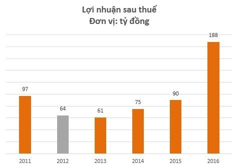 KQKD Pinaco hồi phục mạnh kể từ năm 2013