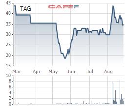 Theo HSC, Thế giới Di động có thể trả mức giá 50.000 đồng cho 1 cổ phiếu TAG