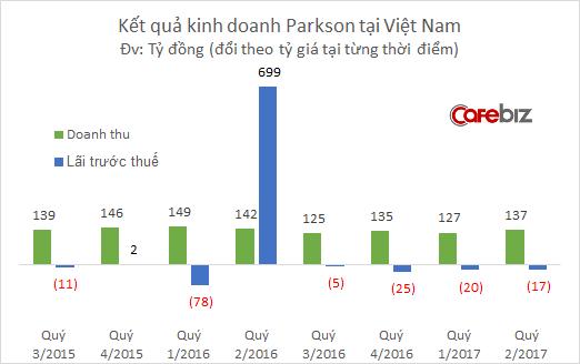 Sau khi đóng cửa 3 TTTM đình đám, Parkson tiếp tục sa lầy tại Việt Nam: Doanh thu sụt giảm, lỗ tăng vọt - Ảnh 1.