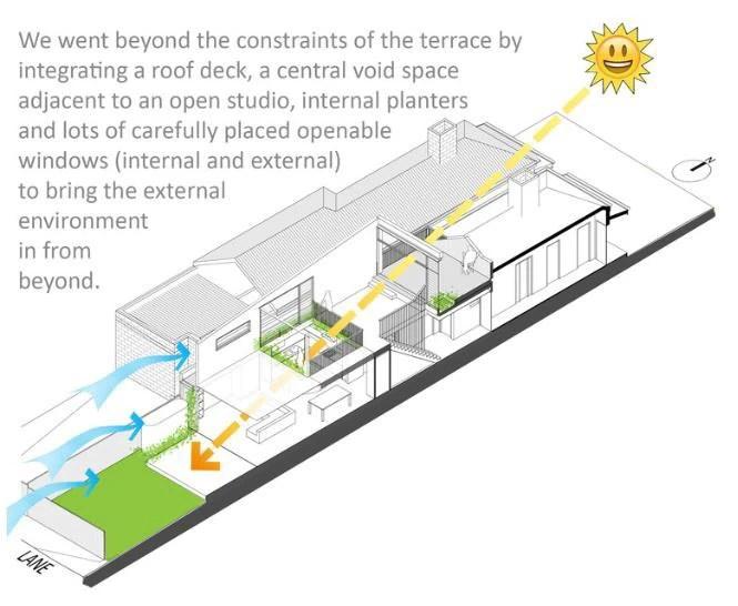 Vói thiết kế thông minh này nắng có thể chiếu theo một đường thẳng từ tầng 2 xuống tầng 1 và gió cũng dễ dàng di chuyển giúp không gian thông thoáng.