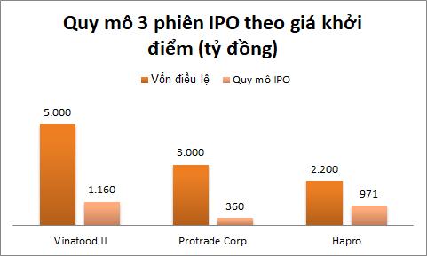 Thuốc thử IPO nặng đô kế tiếp cho TTCK - Ảnh 1.