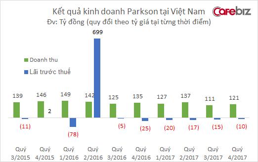 Đóng cửa 3 TTTM lớn, Parkson tiếp tục lỗ nặng trong năm 2017 - Ảnh 1.