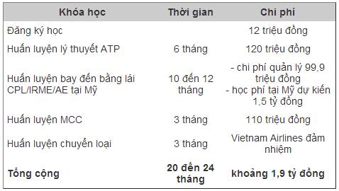 Đưa cây tre Bamboo Airways lên trời, tỷ phú Trịnh Văn Quyết sẽ giải quyết 2 bài toán sau thế nào: Tìm phi công ở đâu và đỗ máy bay chỗ nào? - Ảnh 2.