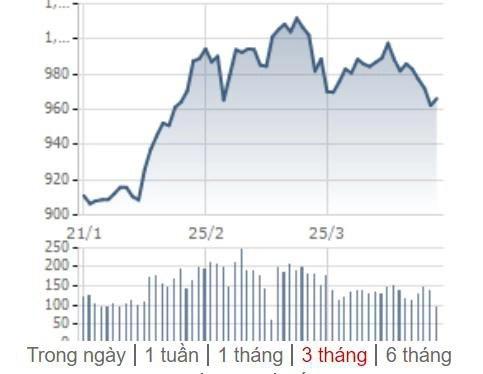 [Điểm nóng TTCK tuần 15/04– 21/04] Chứng khoán thế giới đồng thuận phục hồi, thị trường Việt Nam trải qua sóng gió - Ảnh 1.