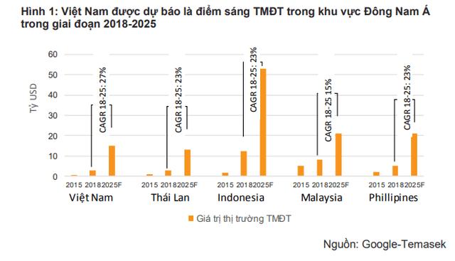 Tổng quan bức tranh TMĐT Việt Nam: Tiki, Lazada, Shopee, Sendo phải chịu lỗ bao nhiêu nếu muốn giành 1% thị phần từ đối thủ? - Ảnh 1.