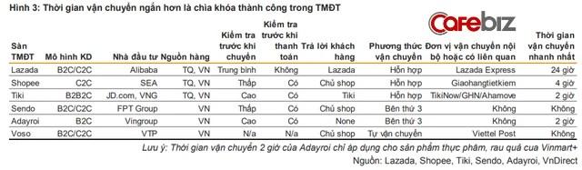 Tổng quan bức tranh TMĐT Việt Nam: Tiki, Lazada, Shopee, Sendo phải chịu lỗ bao nhiêu nếu muốn giành 1% thị phần từ đối thủ? - Ảnh 3.
