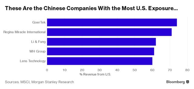 Những công ty Trung Quốc chịu ảnh hưởng từ thị trường Mỹ nhiều nhất. Nguồn: Bloomberg.