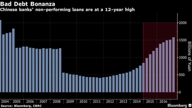Nợ khó đồi của ngành ngân hàng Trung Quốc đang ở mức cao nhất trong 12 năm qua (tỷ Nhân dân tệ)