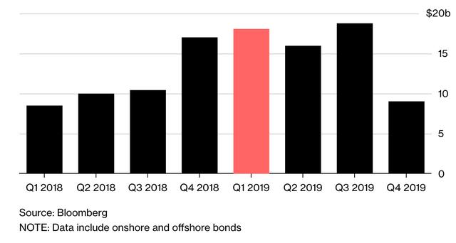Các doanh nghiệp bất động sản Trung Quốc đứng trước nguy cơ vỡ nợ trái phiếu tăng lên đến 355 tỷ USD - Ảnh 2.