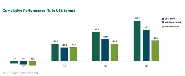 Nhiều khoản đầu tư lãi bằng lần, quỹ lớn nhất của Dragon Capital tiếp tục đặt cược thêm 200 triệu USD vào các đợt IPO năm 2018 - Ảnh 1.