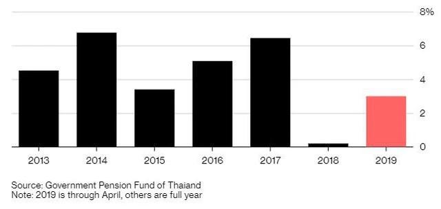 Lo sợ chiến tranh thương mại, quỹ 28 tỷ USD của chính phủ Thái Lan tránh xa chứng khoán - Ảnh 2.
