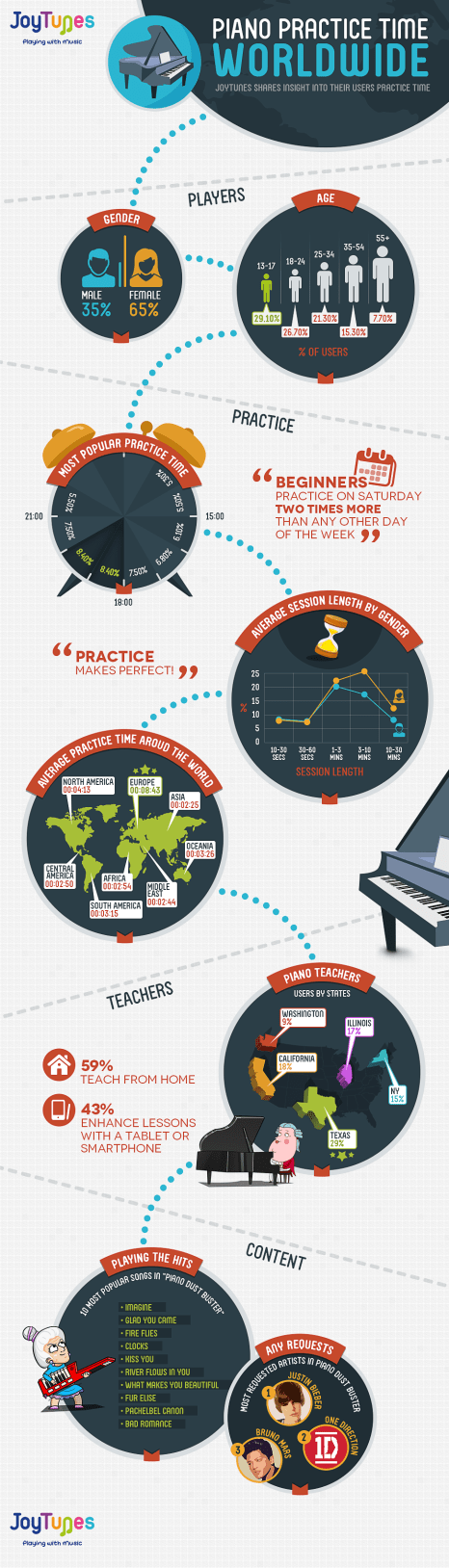 music learning infographic