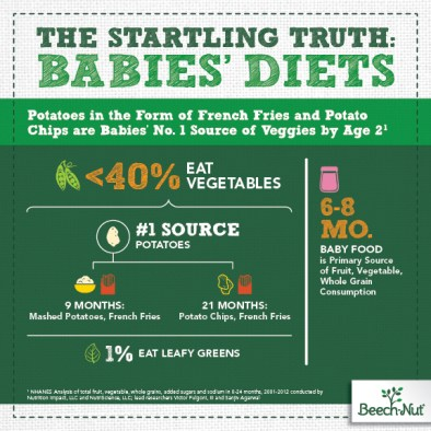 baby diets - lack of veggies