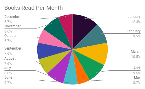 January 12.4% February 9.5% March 10.5% April 9.5% May 5.7% June 6.7% July 8.6% August 7.6% September 7..6% October 6.7% November 8.6% December 6.7%