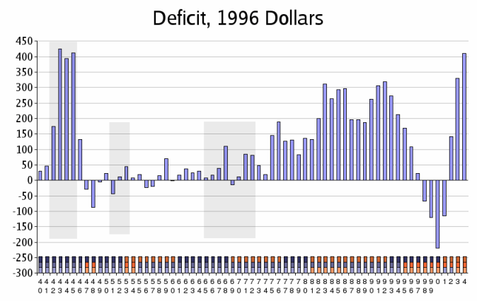 The Keynesian Failure: A Graphical Presentation