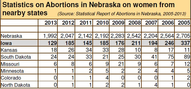 nebraska-abortion-statistics-chart