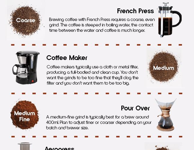 coffee grind type