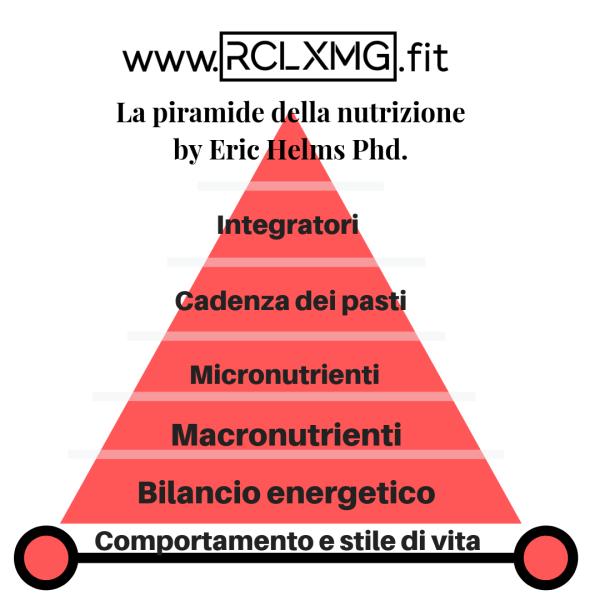 piramide della nutrizione