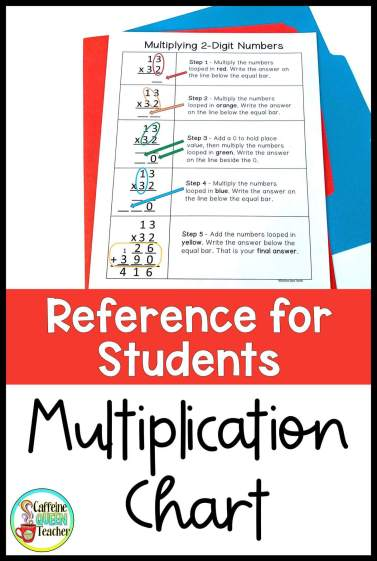 reference chart for students for teaching multi-digit multiplication