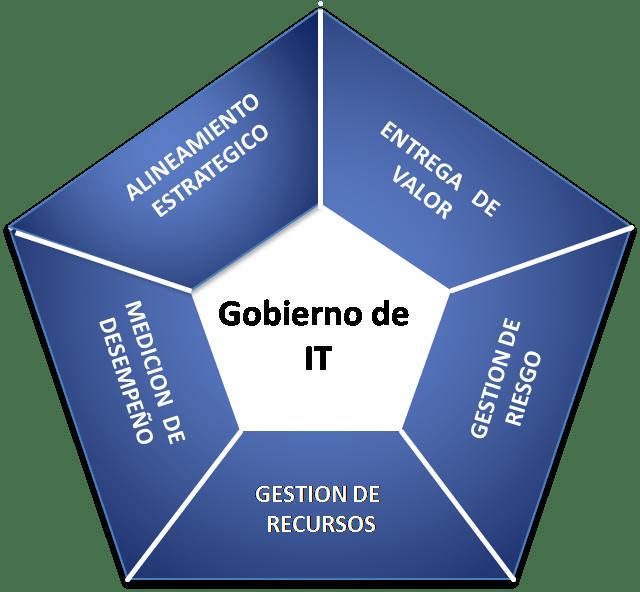 COBIT - Gobierno IT