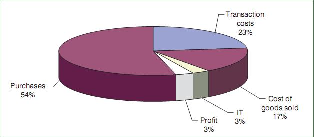 Strassmann Figura 1