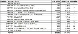 Tabel Hasil Pemilu Legislatif di Singapura