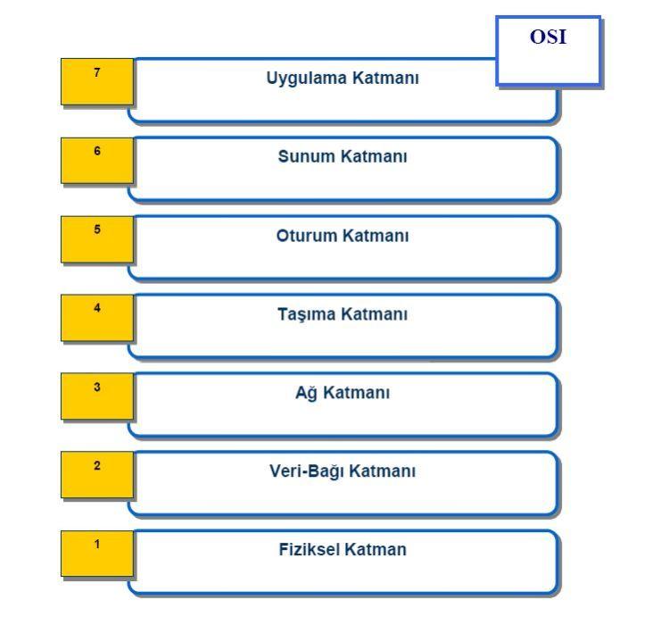 osi-referans-modeli