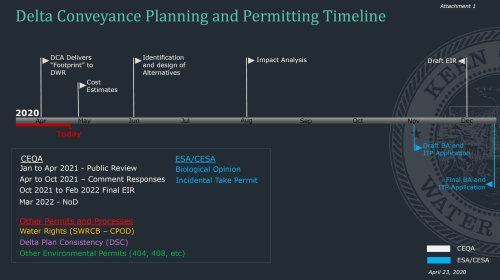 KCWA Delta tunnel timeline