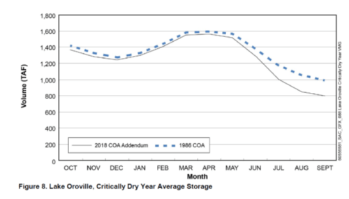 Oroville storage in critical;y dry year