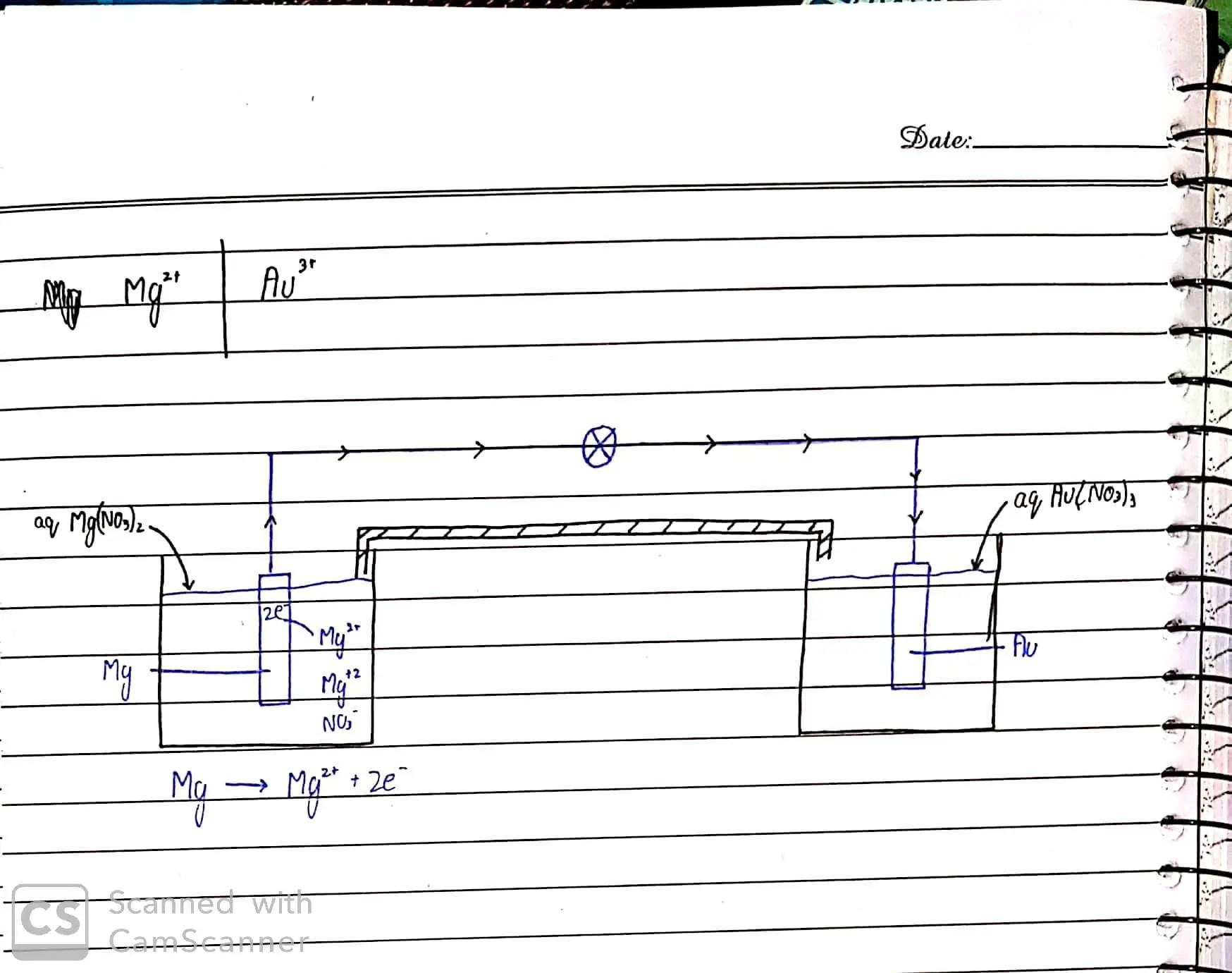 Olevel chem By Sir Rizwan Electrolysis_27