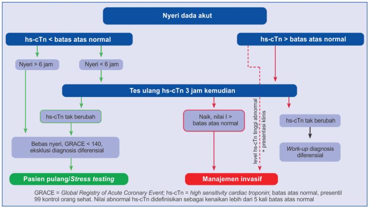 Diagnosis SKA (UAP, NSTEMI) dengan pemeriksaan serial hs-cTn
