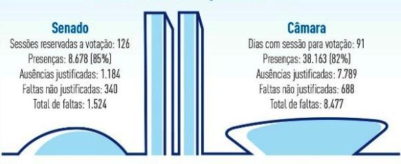 AssiduidadeCongresso2012_Graf2