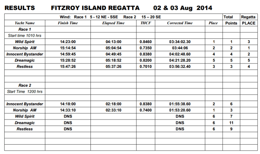 Fitzroy Results