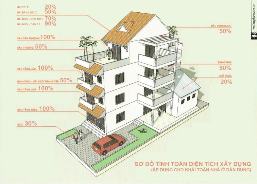 cách dự toán xây nhà