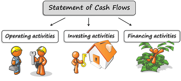 Accounting Standard - 3, Cash Flow Statement
