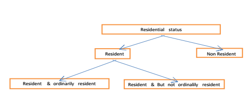 Residential status in India CAknowledge.in