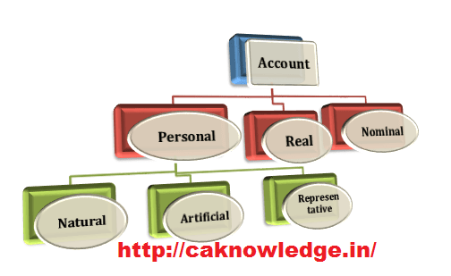 What is an Account and Types of Accounts