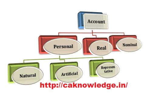 Type of Accounts