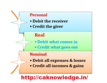 Types of accounts caknowledge